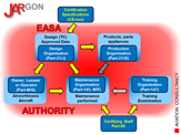EASA rules and responsibilities